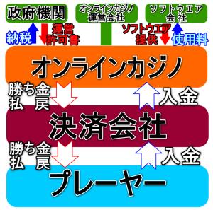 オンラインカジノ相関図画像