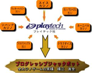 プログレッシブジャックポットの説明画像